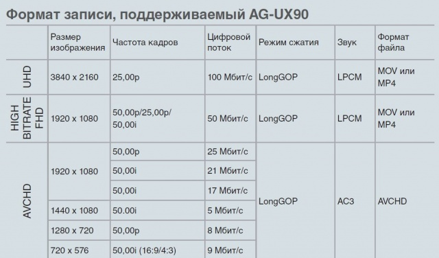 Камкордер в 2019 году? Panasonic UX90